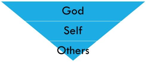 God Self Others