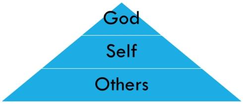 Others Self God